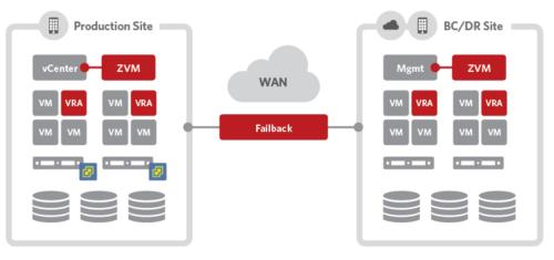 vmware_vsphere_replication___backup_software_solution___zerto